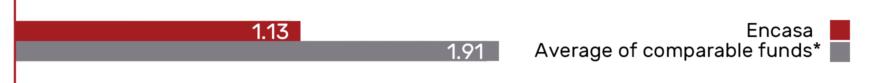 expense-ratio-ef3